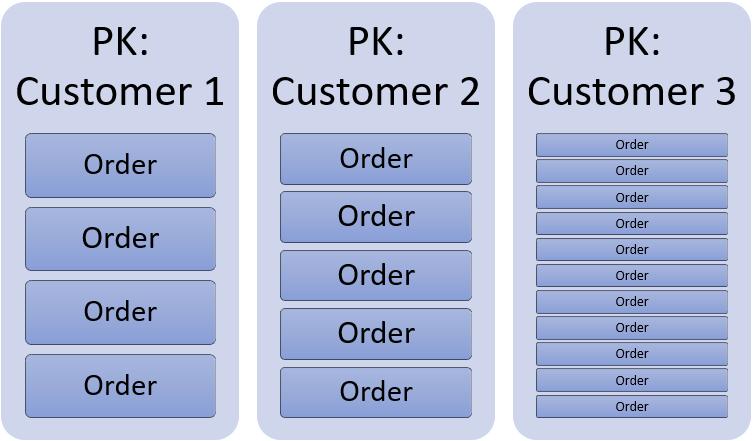 04_creating_your_fisrt_cosmos_db_database_pk_customerid