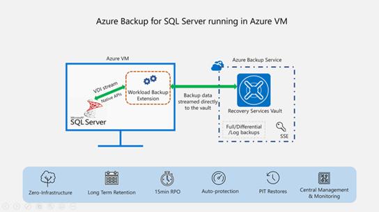 Azure Backup Diagram