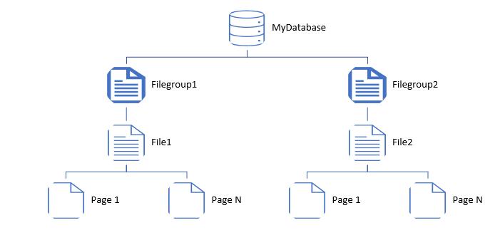 AzureCosmos_01_01_SQLServer_storage_overview