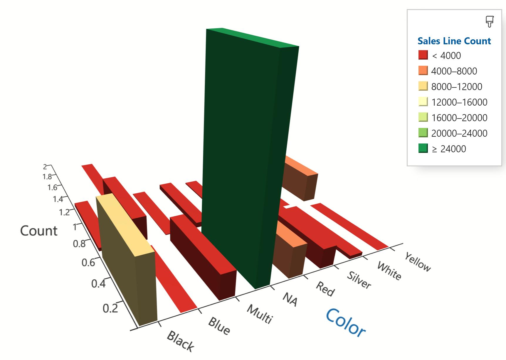 Azure Data Studio graph