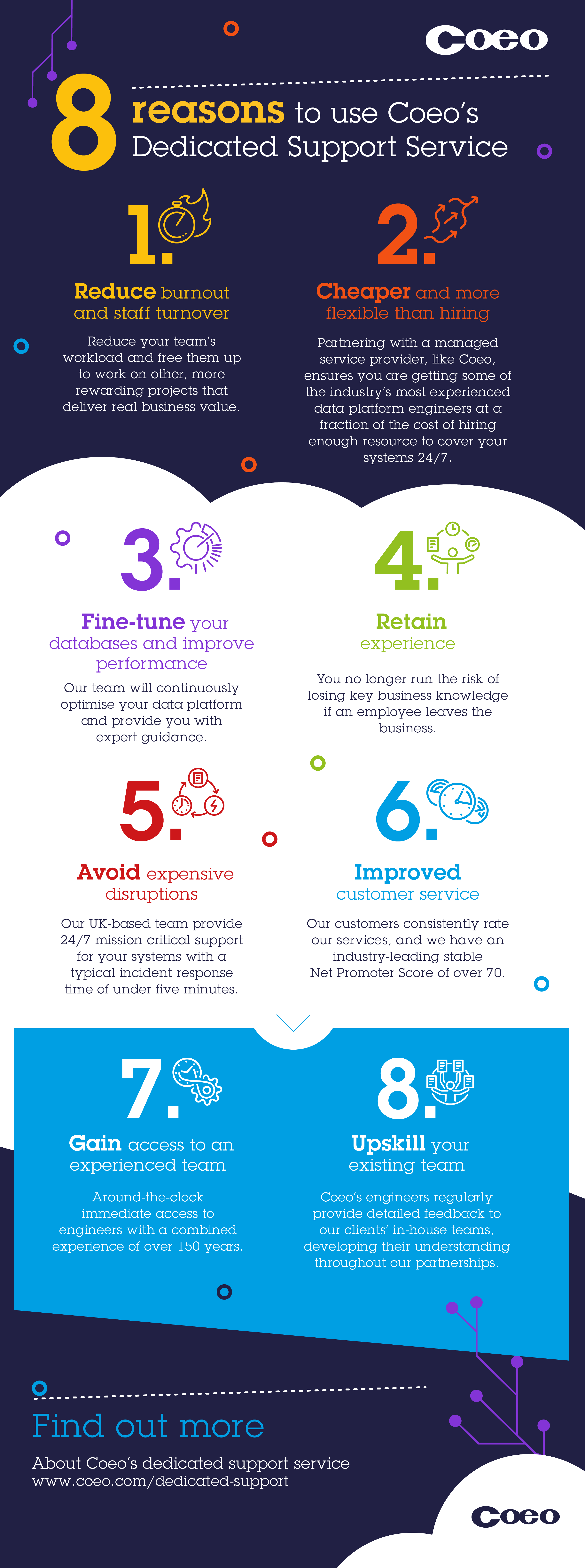 Coeo 8 reasons to use CoeoΓÇÖs Dedicated Support Service