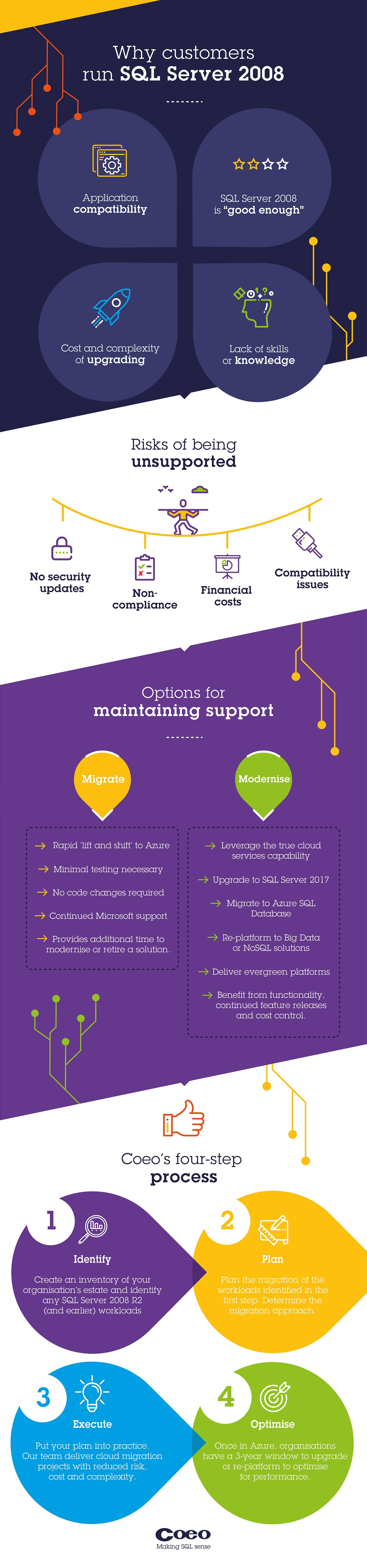 Infographic: unsupported platforms