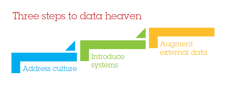 Three steps to data heaven - a simple data strategy